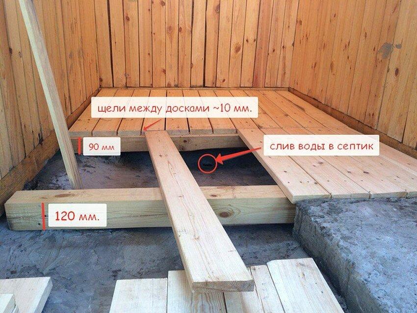 Сделать пол в деревянной бане своими руками